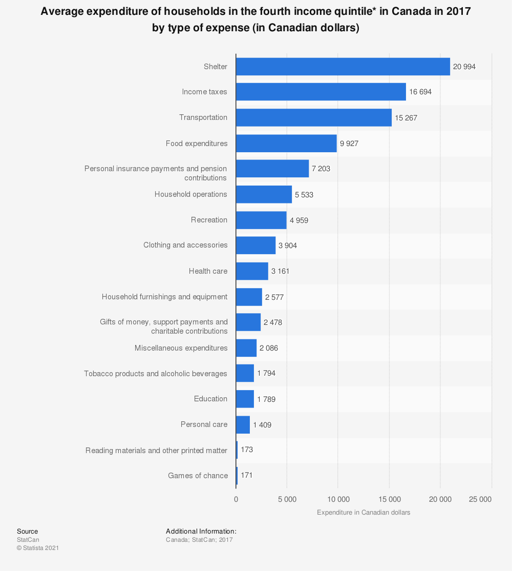 Statistic: Average expenditure of households in the fourth income quintile* in Canada in 2017 by type of expense (in Canadian dollars) | Statista