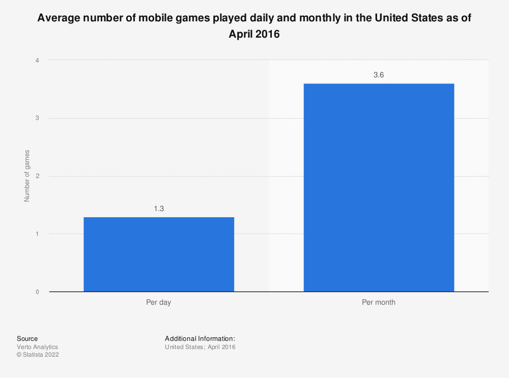 Statistic: Average number of mobile games played daily and monthly in the United States as of April 2016   Statista