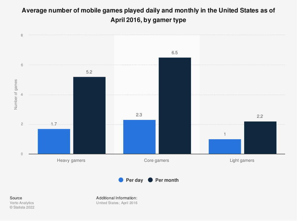 Statistic: Average number of mobile games played daily and monthly in the United States as of April 2016, by gamer type | Statista