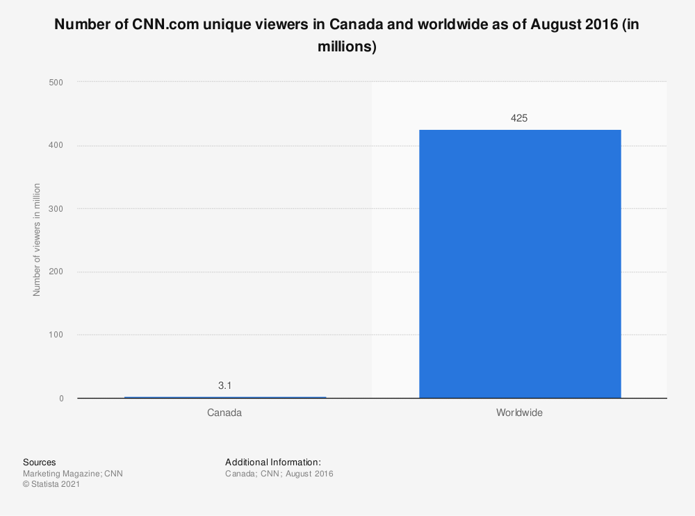 Statistic: Number of CNN.com unique viewers in Canada and worldwide as of August 2016 (in millions) | Statista