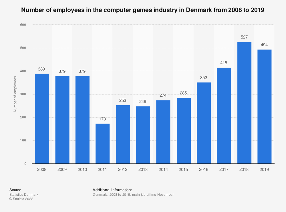 Statistic: Number of employees in the computer games industry in Denmark from 2008 to 2016 | Statista