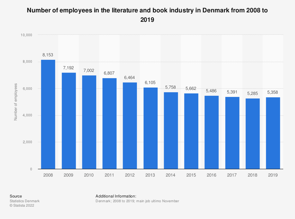Statistic: Number of employees in the literature and book industry in Denmark from 2008 to 2016 | Statista