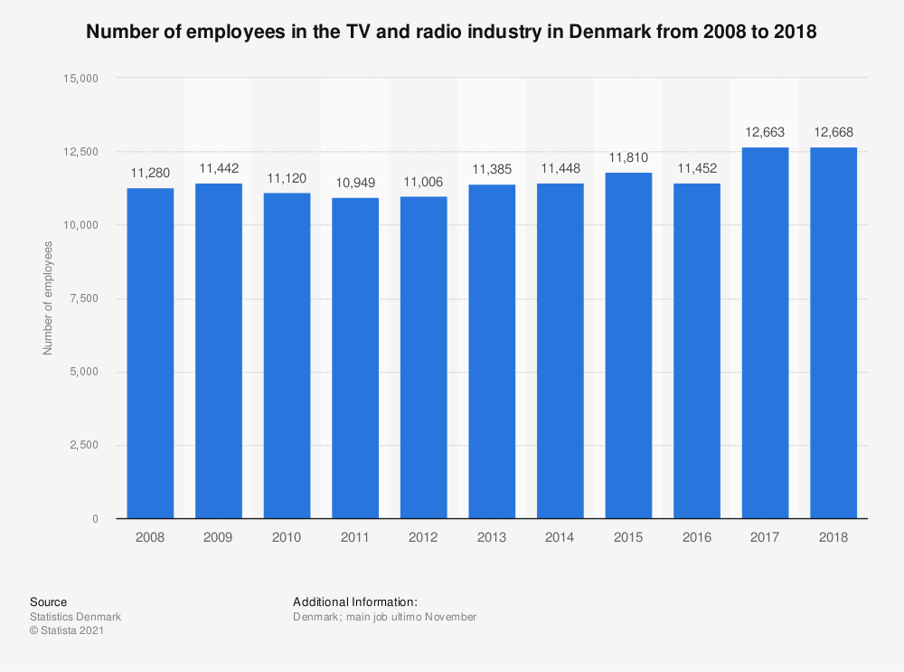 Statistic: Number of employees in the TV and radio industry in Denmark from 2008 to 2017 | Statista