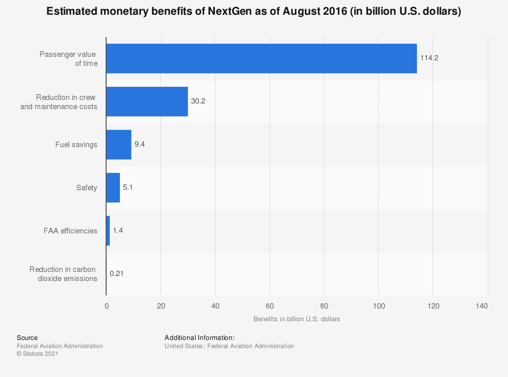 Statistic: Estimated monetary benefits of NextGen as of August 2016 (in billion U.S. dollars) | Statista