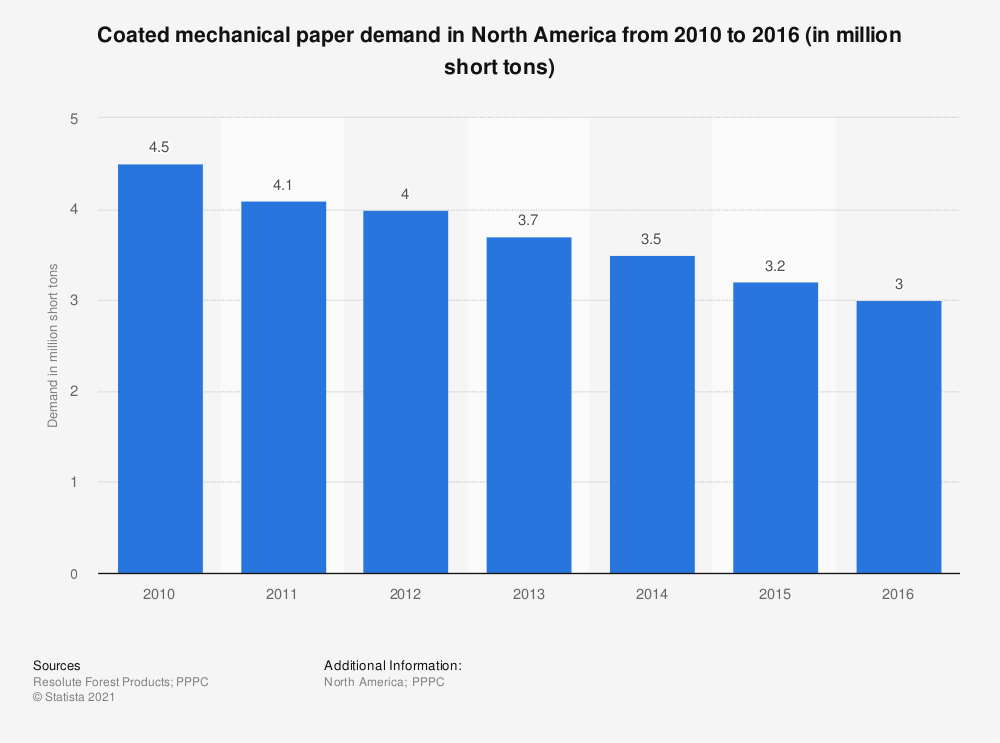 Statistic: Coated mechanical paper demand in North America from 2010 to 2016 (in million short tons) | Statista