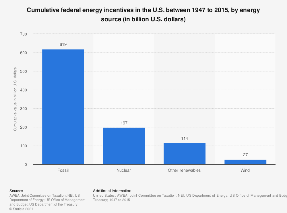 Statistic: Cumulative federal energy incentives in the U.S. between 1947 to 2015, by energy source (in billion U.S. dollars) | Statista