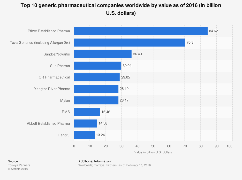 Statistic: Top 10 generic pharmaceutical companies worldwide by value as of 2016 (in billion U.S. dollars) | Statista