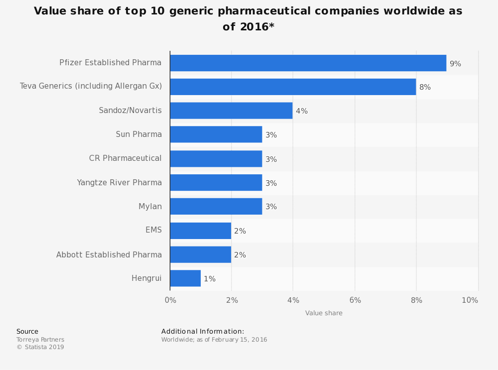 Statistic: Value share of top 10 generic pharmaceutical companies worldwide as of 2016* | Statista