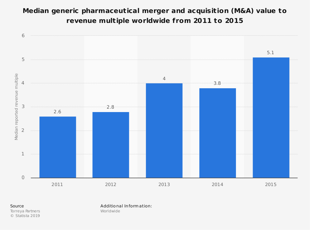 Statistic: Median generic pharmaceutical merger and acquisition (M&A) value to revenue multiple worldwide from 2011 to 2015 | Statista