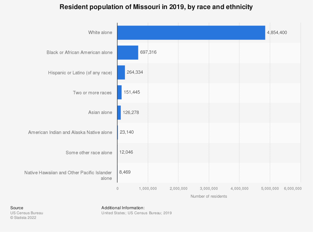 Statistic: Resident population of Missouri in 2017, by race and ethnicity | Statista