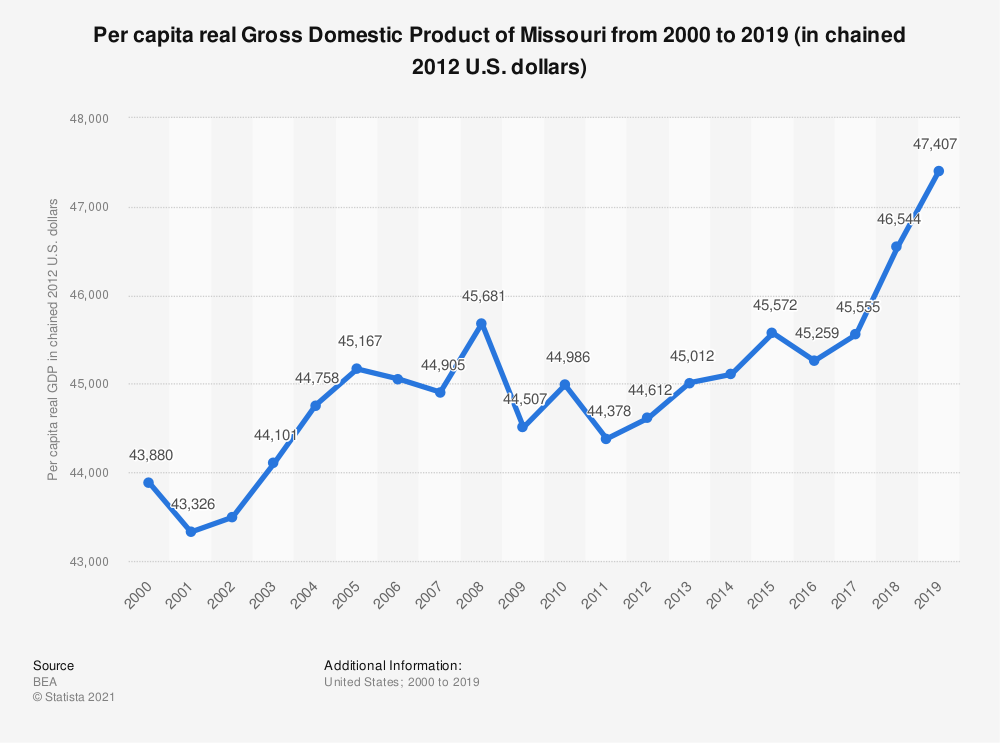 Statistic: Per capita real Gross Domestic Product of Missouri from 2000 to 2019 (in chained 2012 U.S. dollars) | Statista
