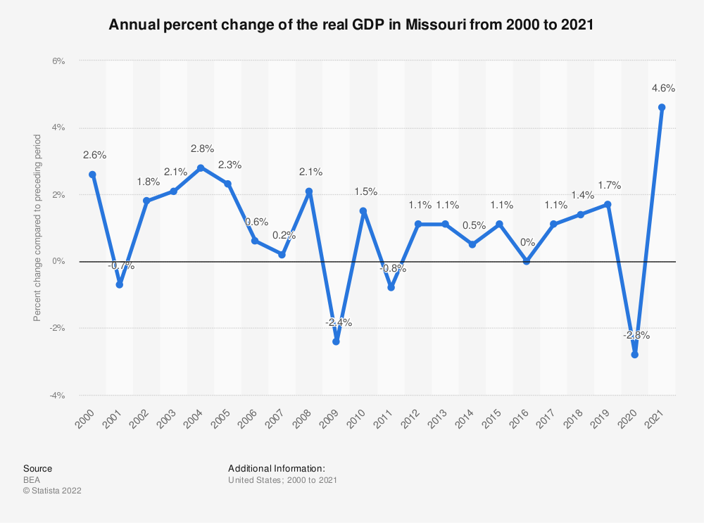 Statistic: Annual percent change of the real GDP in Missouri from 2000 to 2019 | Statista