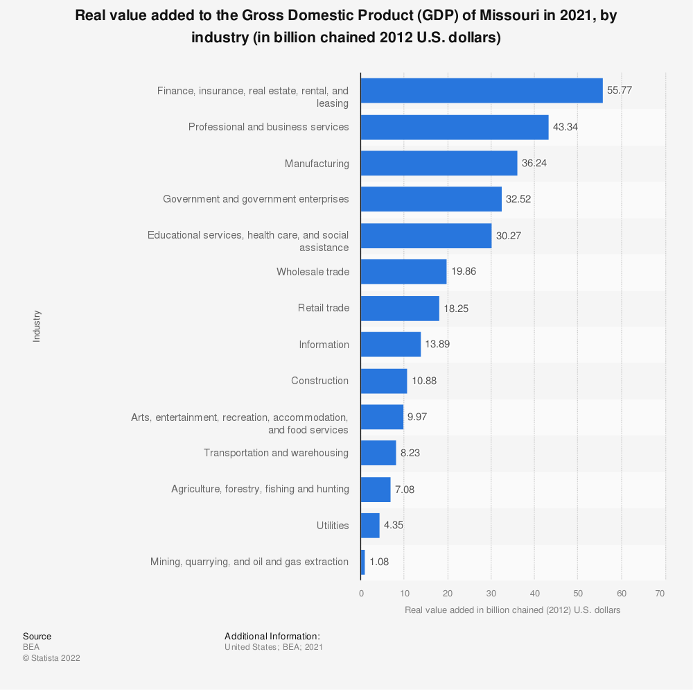 Statistic: Real value added to the Gross Domestic Product (GDP) of Missouri in 2018, by industry (in billion chained 2012 U.S. dollars) | Statista