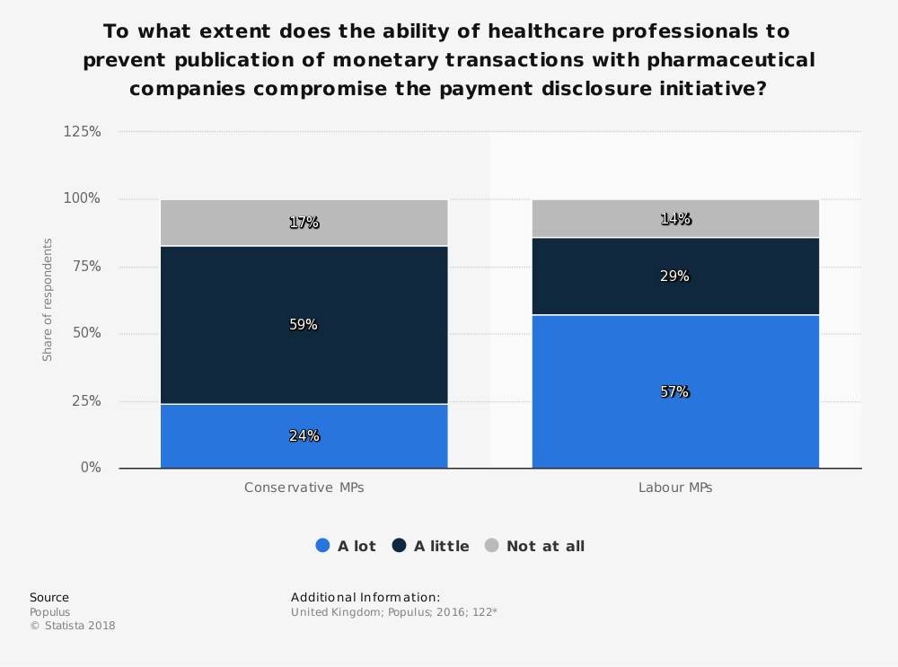 Statistic: To what extent does the ability of healthcare professionals to prevent publication of monetary transactions with pharmaceutical companies compromise the payment disclosure initiative? | Statista