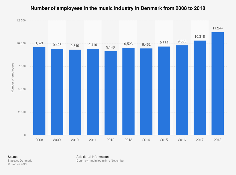 Statistic: Number of employees in the music industry in Denmark from 2008 to 2017 | Statista