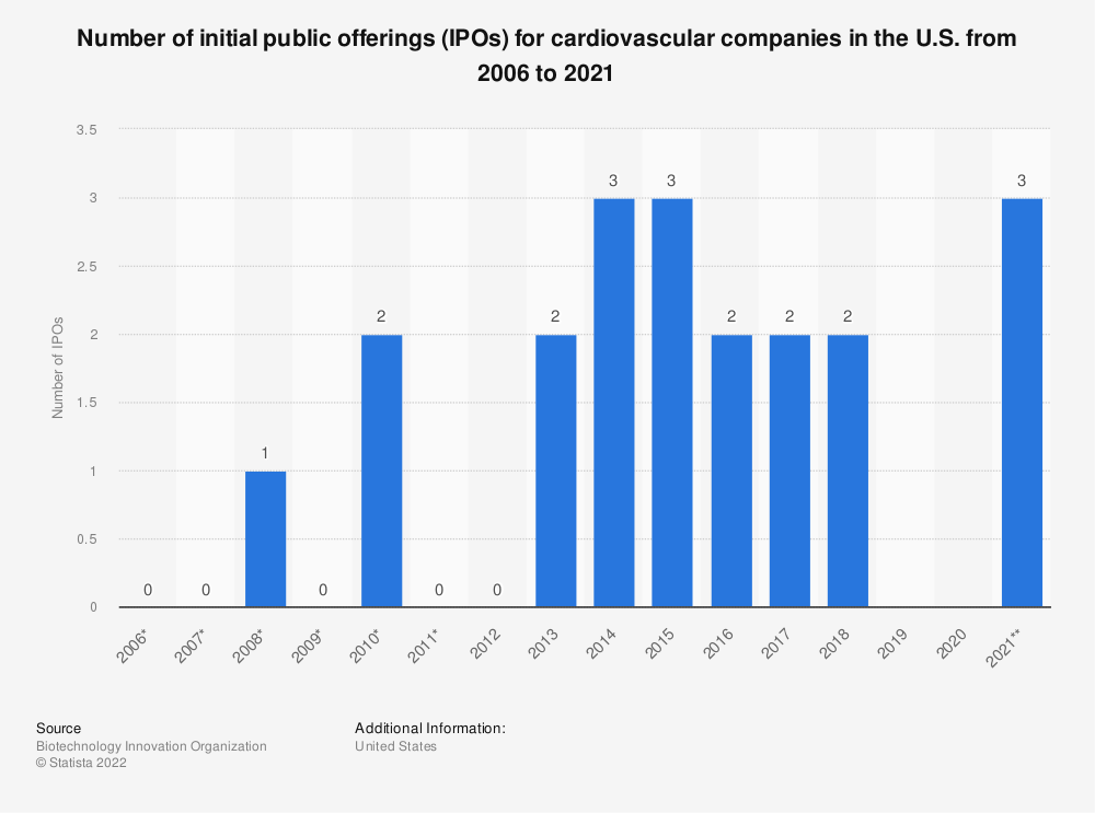 Statistic: Number of initial public offerings (IPOs) from cardiovascular companies in the U.S. from 2006 to 2017* | Statista