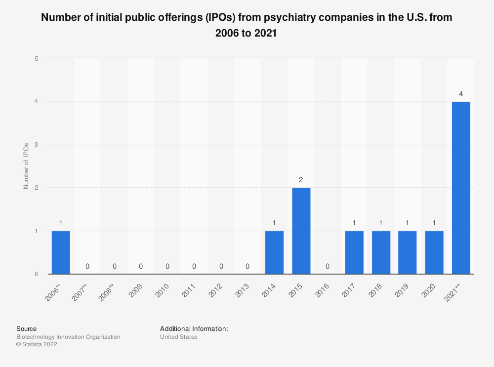 Statistic: Number of initial public offerings (IPOs) from psychiatry companies in the U.S. from 2006 to 2018* | Statista
