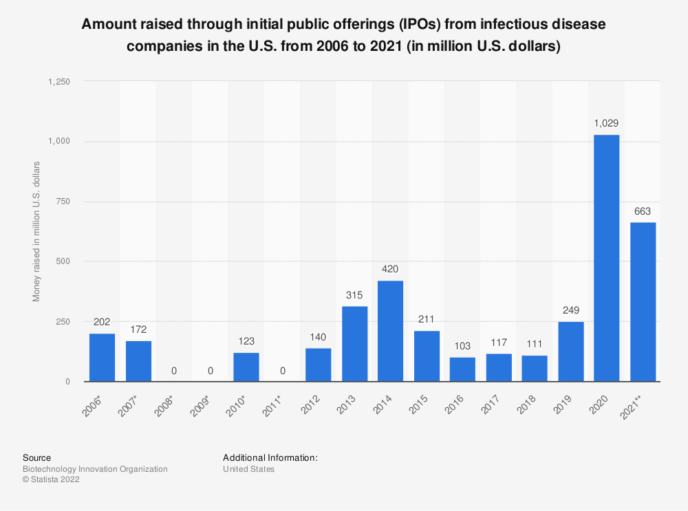 Statistic: Amount raised through initial public offerings (IPOs) from infectious disease companies in the U.S. from 2006 to 2017 (in million U.S. dollars)* | Statista