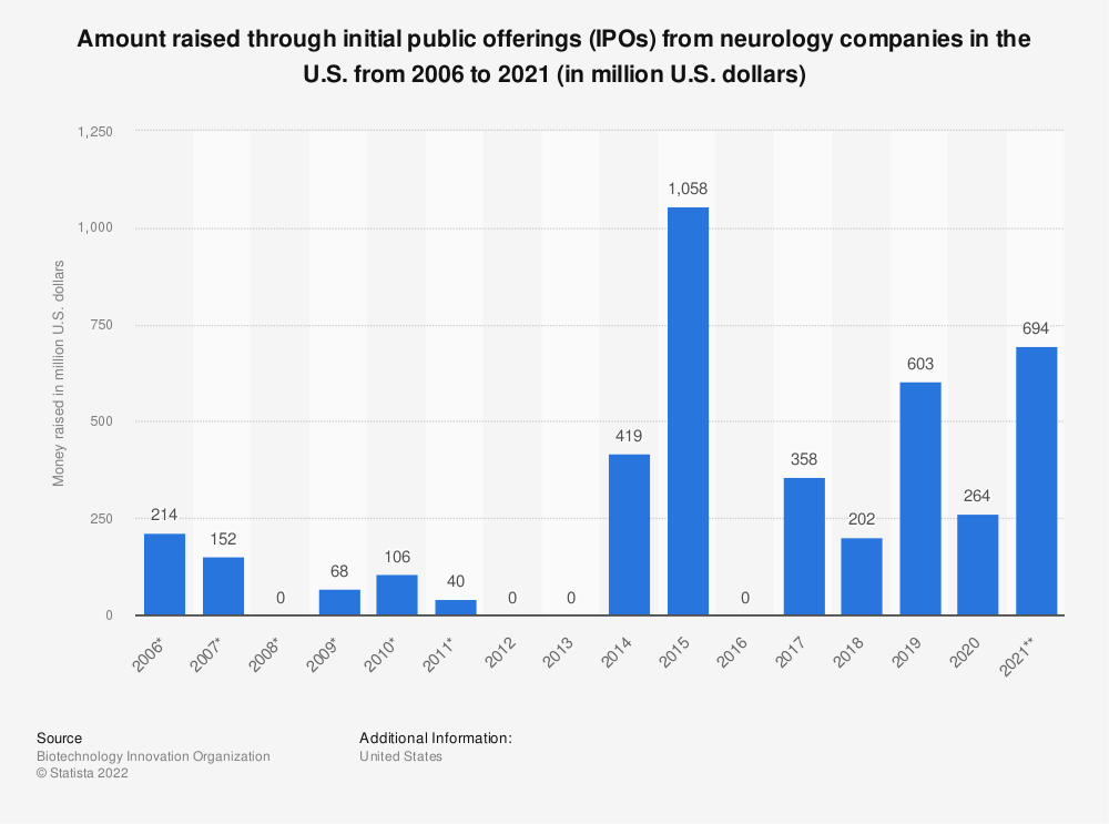 Statistic: Amount raised through initial public offerings (IPOs) from neurology companies in the U.S. from 2006 to 2018 (in million U.S. dollars)* | Statista