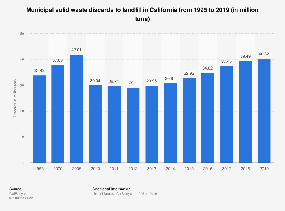 Statistic: Municipal solid waste discards to landfill in California from 1995 to 2019 (in million tons) | Statista