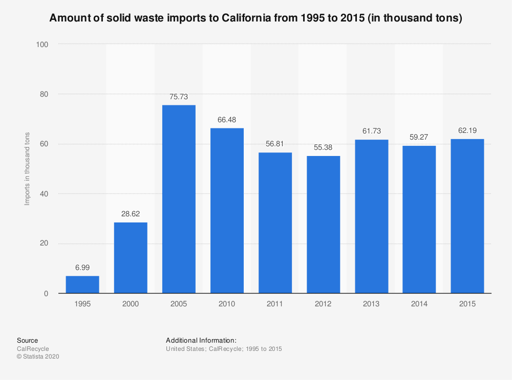 Statistic: Amount of solid waste imports to California from 1995 to 2015 (in thousand tons) | Statista