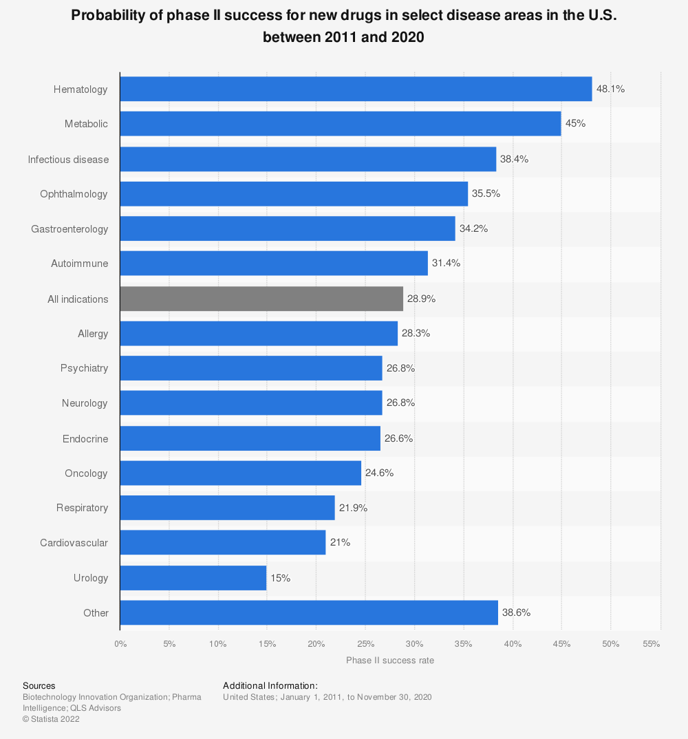 Statistic: Probability of Phase II success for new drugs in select disease areas in the U.S. between 2006 and 2015 | Statista
