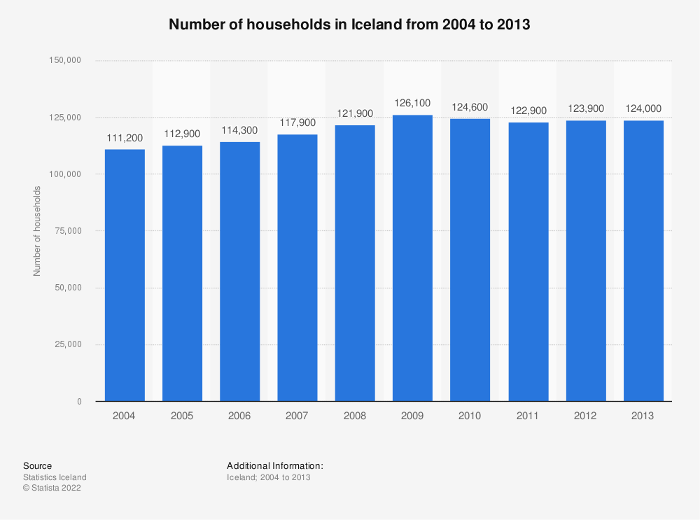 Statistic: Number of households in Iceland from 2004 to 2013 | Statista