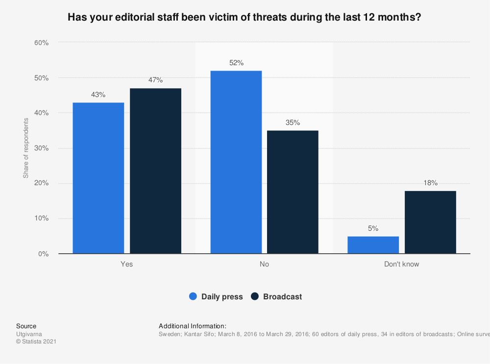 Statistic: Has your editorial staff been victim of threats during the last 12 months? | Statista