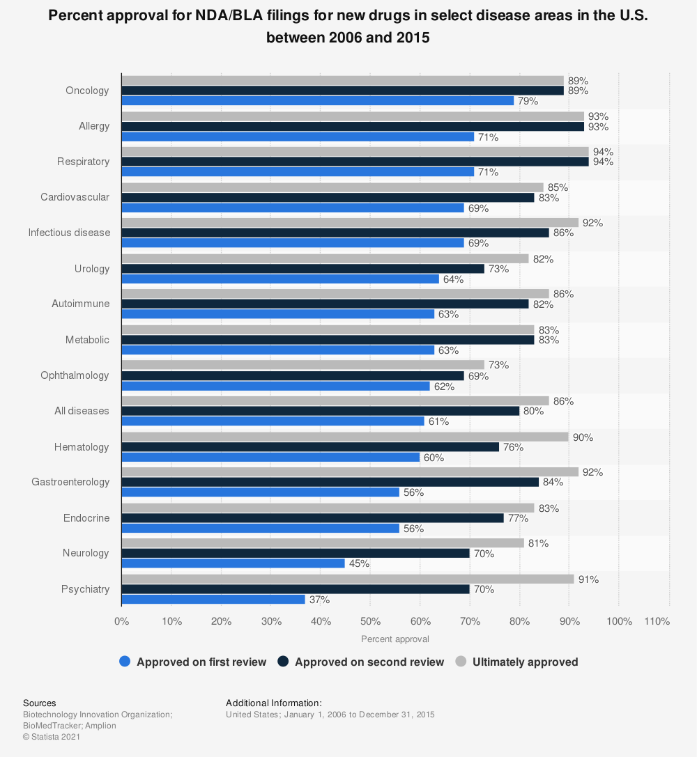 Statistic: Percent approval for NDA/BLA filings for new drugs in select disease areas in the U.S. between 2006 and 2015 | Statista