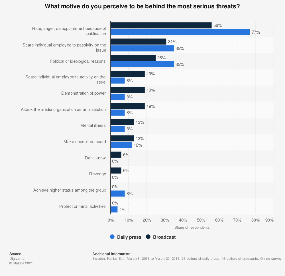 Statistic: What motive do you perceive to be behind the most serious threats? | Statista