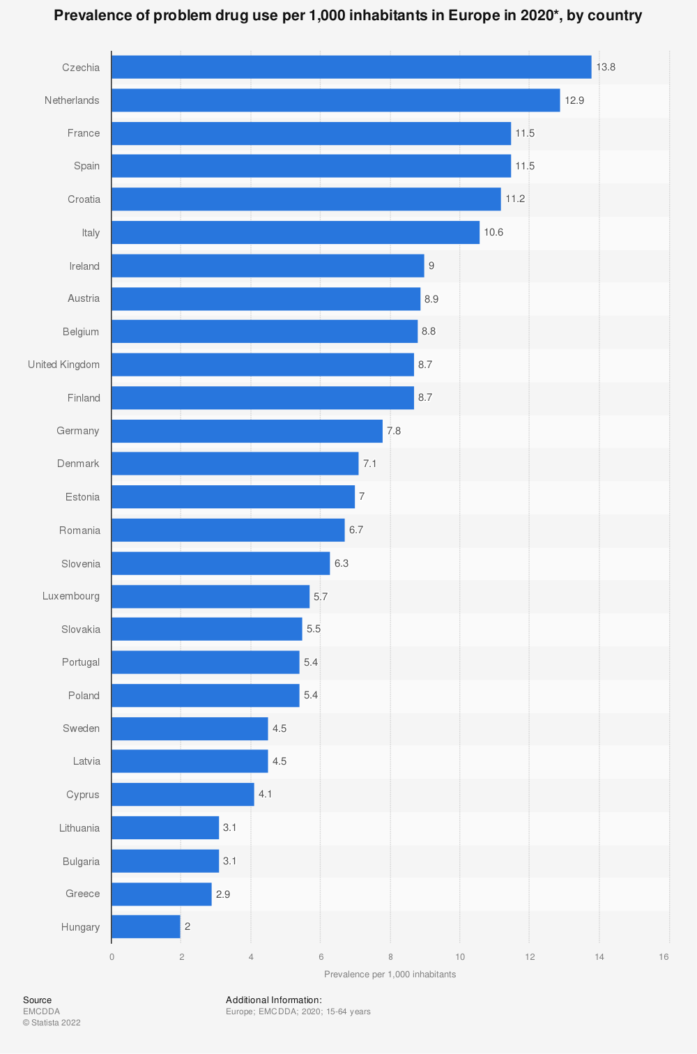 Statistic: Prevalence of problem drug use per 1,000 inhabitants in Europe in 2018*, by country | Statista