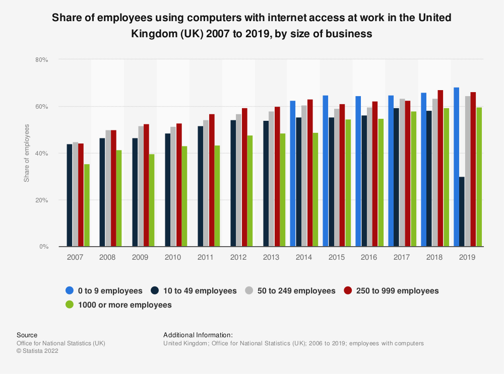 Statistic: Share of employees using computers with internet access at work in the United Kingdom (UK) 2007 to 2018, by size of business | Statista