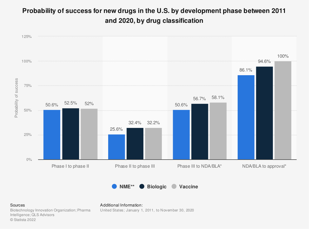 Statistic: Probability of success for new drugs in the U.S. by development phase between 2006 and 2015, by drug classification  | Statista