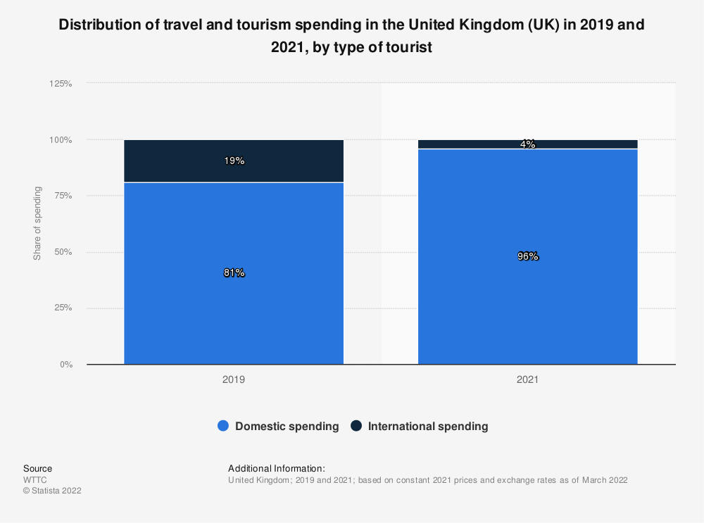 Statistic: Distribution of travel and tourism's direct contribution to GDP in the United Kingdom (UK) from 2014 to 2017, by visitor origin | Statista