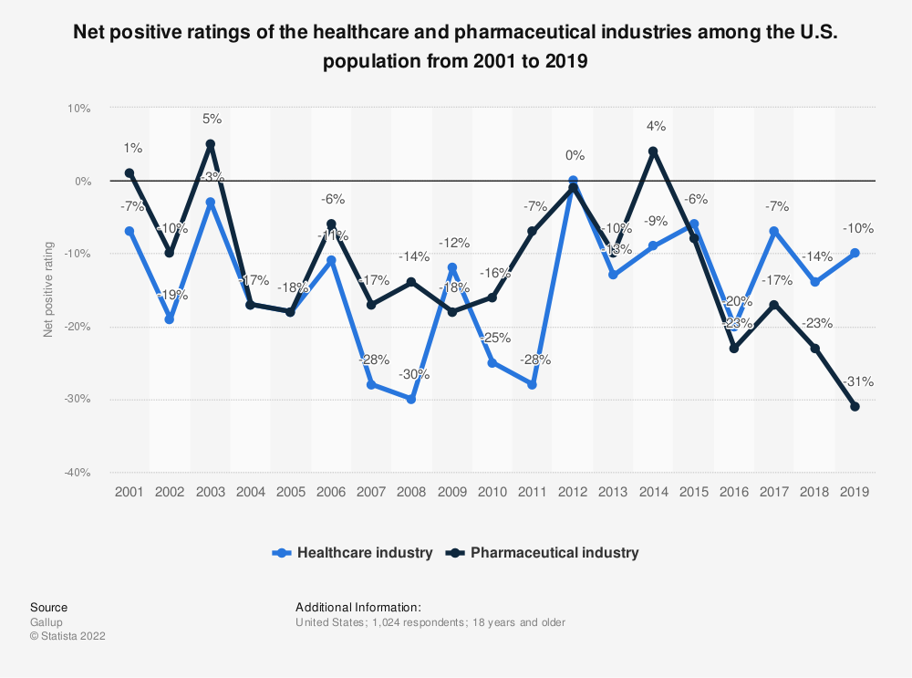Statistic: Net positive ratings of the healthcare and pharmaceutical industries among the U.S. population from 2001 to 2019 | Statista