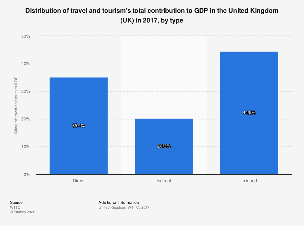 Statistic: Distribution of travel and tourism's total contribution to GDP in the United Kingdom (UK) in 2017, by type | Statista