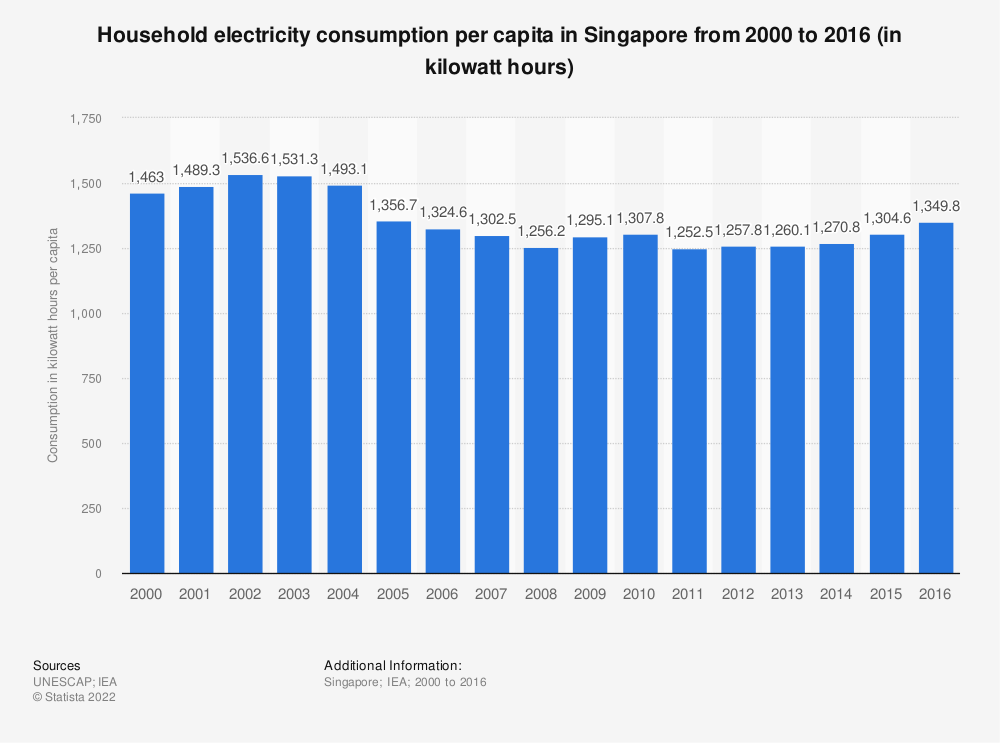 Statistic: Household electricity consumption per capita in Singapore from 2000 to 2016 (in kilowatt hours) | Statista