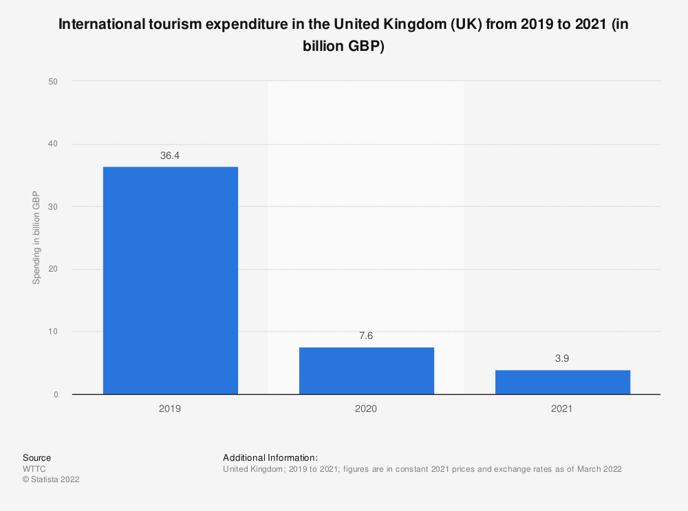 Statistic: Spending of international tourists in the United Kingdom (UK) from 2012 to 2028* (in billion GBP) | Statista