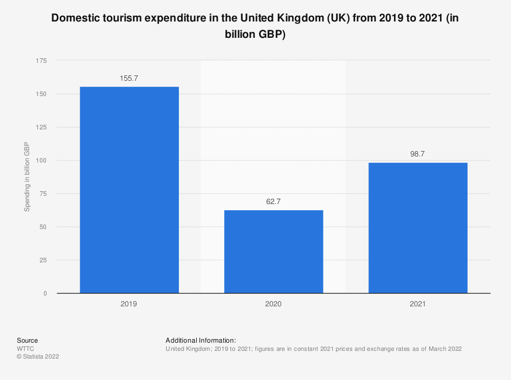 Statistic: Domestic tourism expenditure in the United Kingdom (UK) from 2012 to 2028* (in billion GBP) | Statista