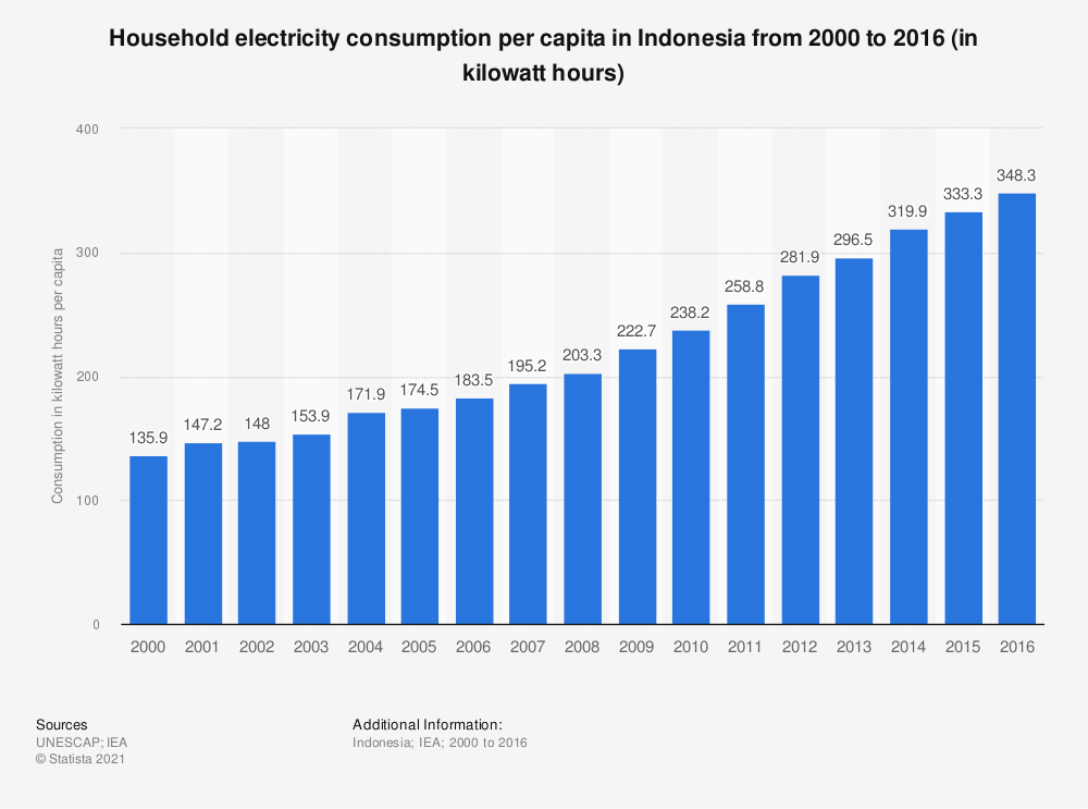 Statistic: Household electricity consumption per capita in Indonesia from 2000 to 2016 (in kilowatt hours) | Statista