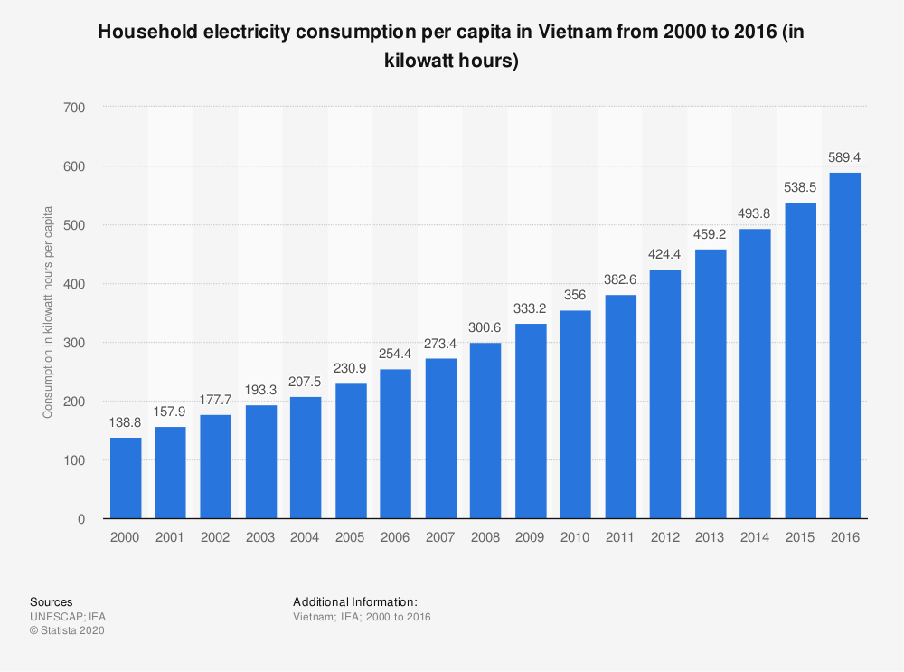 Statistic: Household electricity consumption per capita in Vietnam from 2000 to 2016 (in kilowatt hours) | Statista