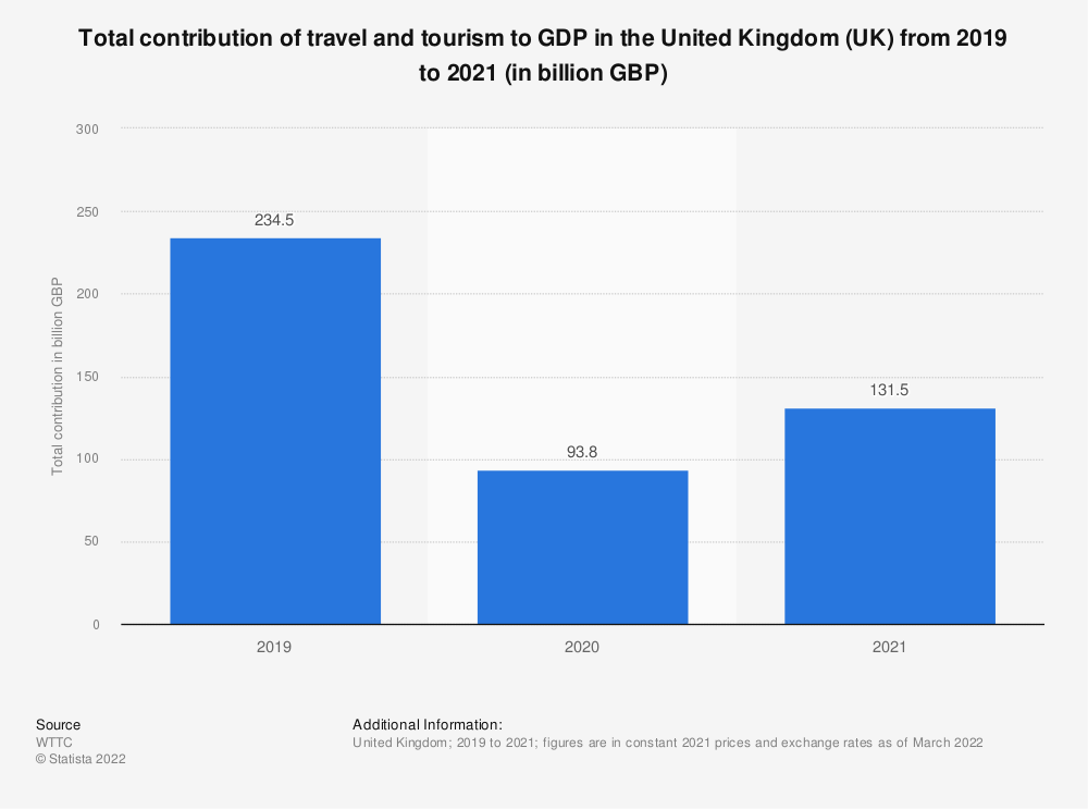 Statistic: Total contribution of travel and tourism to GDP in the United Kingdom (UK) from 2012 to 2028* (in billion GBP) | Statista