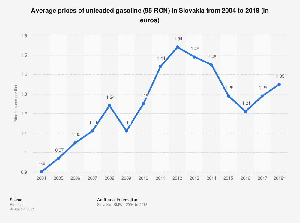 Statistic: Average prices of unleaded gasoline (95 RON) in Slovakia from 2004 to 2018 (in euros) | Statista