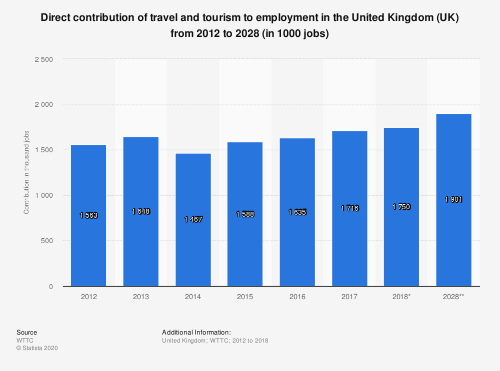 Statistic: Direct contribution of travel and tourism to employment in the United Kingdom (UK) from 2012 to 2028 (in 1000 jobs) | Statista