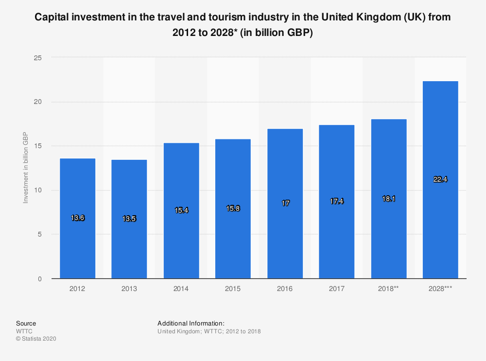Statistic: Capital investment in the travel and tourism industry in the United Kingdom (UK) from 2012 to 2028* (in billion GBP) | Statista
