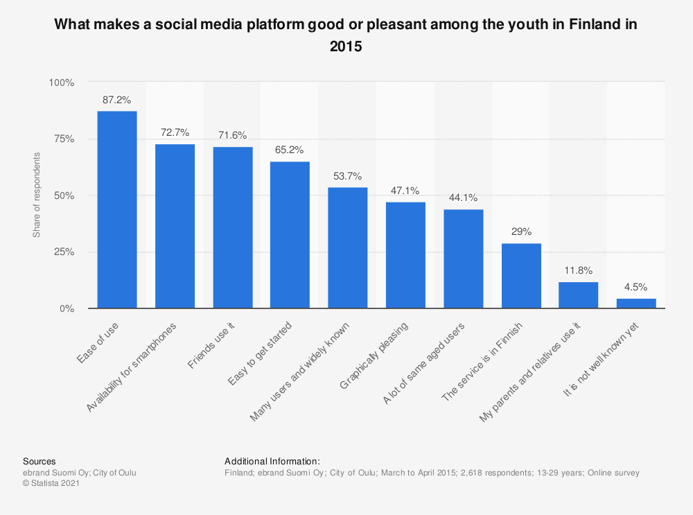 Statistic: What makes a social media platform good or pleasant among the youth in Finland in 2015 | Statista