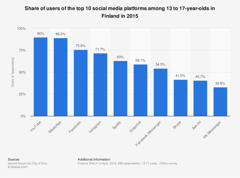Statistic: Share of users of the top 10 social media platforms among 13 to 17-year-olds in Finland in 2015 | Statista