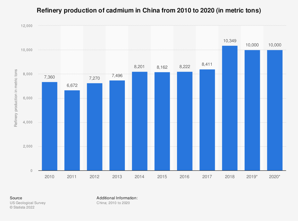Statistic: Refinery production of cadmium in China from 2010 to 2016 (in metric tons)* | Statista
