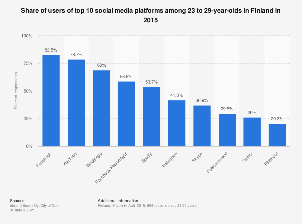 Statistic: Share of users of top 10 social media platforms among 23 to 29-year-olds in Finland in 2015 | Statista