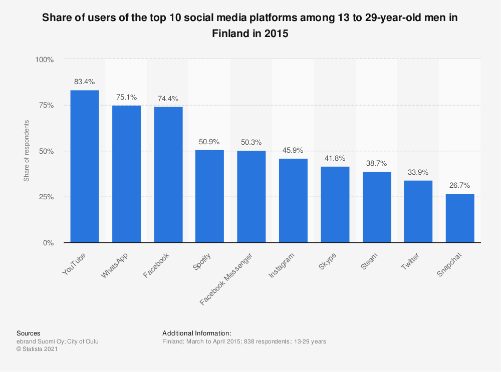 Statistic: Share of users of the top 10 social media platforms among 13 to 29-year-old men in Finland in 2015 | Statista